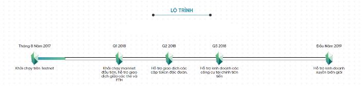 lộ trình phát triển của kyber network