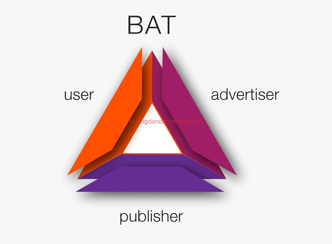 Basic Attention Token (BAT coin) là gì?