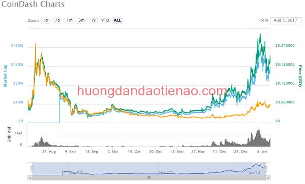 Tỷ giá của đồng tiền điện tử CoinDash