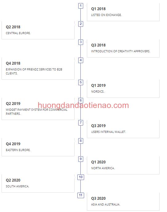 Tổng quan về Roadmap lộ trình phát triển của Friendz (FDZ)