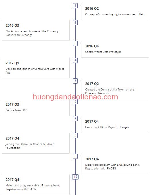 Roadmap lộ trình phát triển của Centra (CTR)
