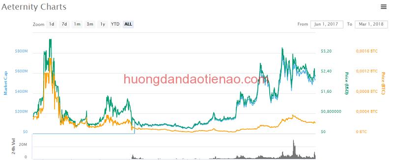 Giá cả hiện tại của đồng tiền điện tử Aeternity (AE)