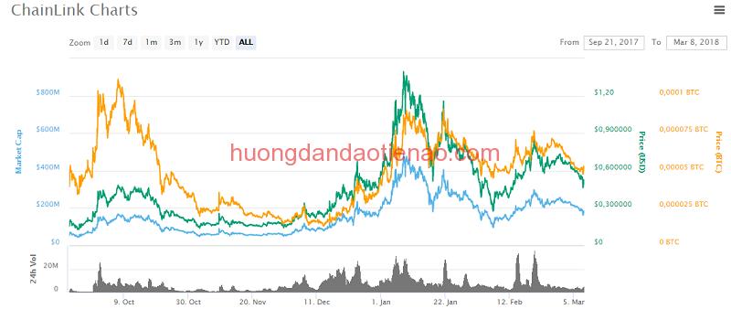 Tỷ giá hiện tại của ChainLink (LINK)