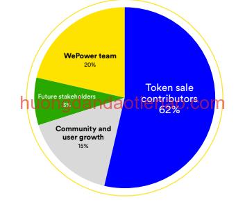 Token WePower (WPR) được phần bổ như thế nào?