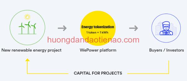 WePower (WPR) hoạt động như thế nào?