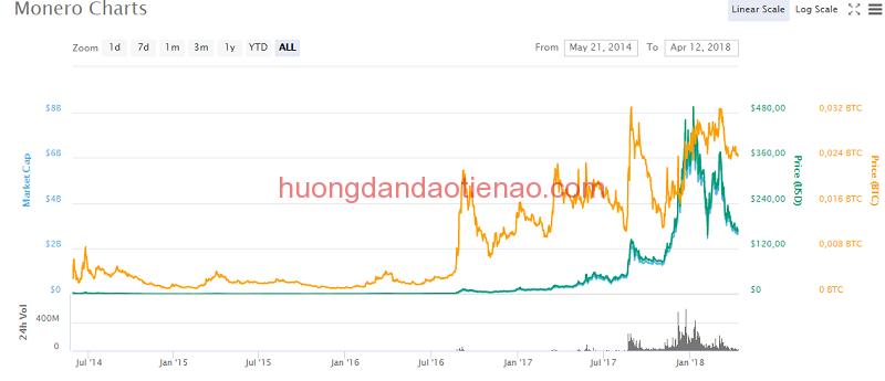 Tỷ giá hiện tại của Monero (XMR)