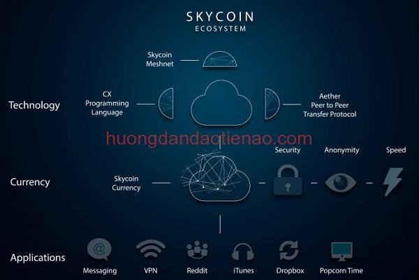 Những tính năng và lợi ích của Skycoin