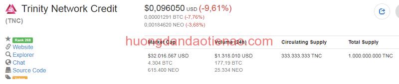 Tỉ giá hiện tại của Trinity Network Credit (TNC Coin)