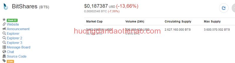 Tỉ giá hiện tại của BitShares (BTS Coin)