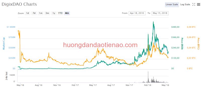 Tỷ giá hiện tại của DigixDAO (DGD)