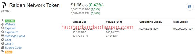 Tỷ giá hiện tại của Raiden Network Token (RDN Coin)