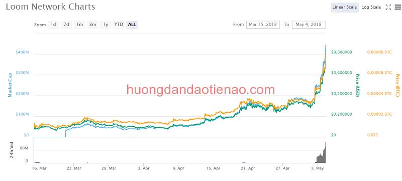 Tỷ giá hiện tại của Loom Network