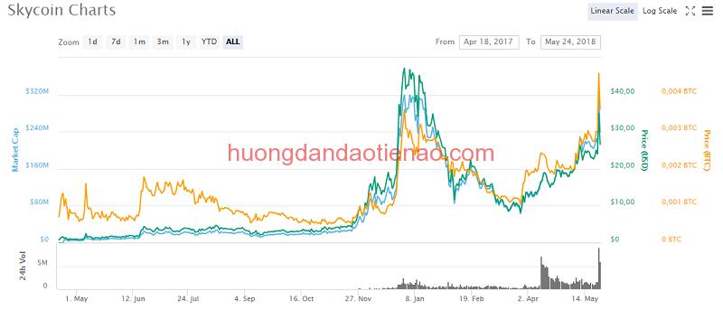 Tỷ giá hiện tại của Skycoin (SKY Coin)