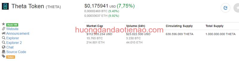 Tỷ giá hiện tại của Theta Coin