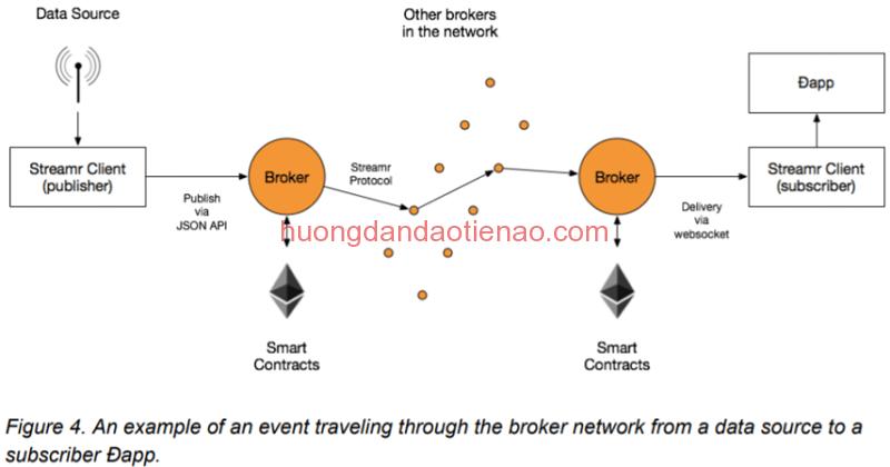 Streamr (DATA coin) hoạt động như thế nào?