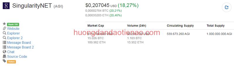 Tỉ giá hiện tại của SingularityNET (AGI Coin)