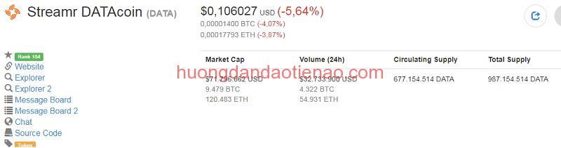 Tỉ giá hiện tại của Streamr (DATA Coin)