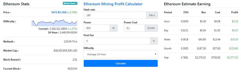 Tính toán thu nhập của Antminer E3 của Bitman