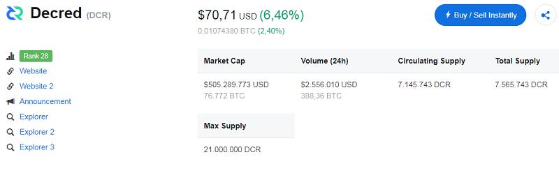 Tỉ giá hiện tại của Decred (DCR Coin)
