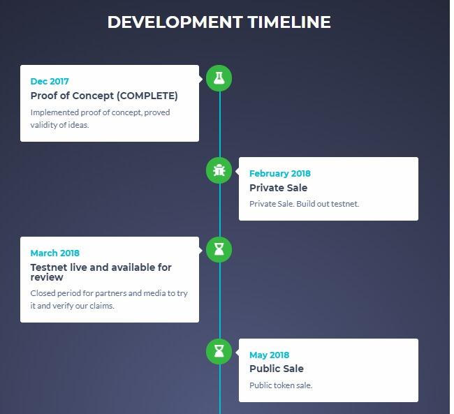 Lộ trình phát triển của Gochain