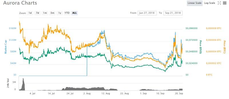 Tỷ giá hiện tại của Aurora (AOA Coin)