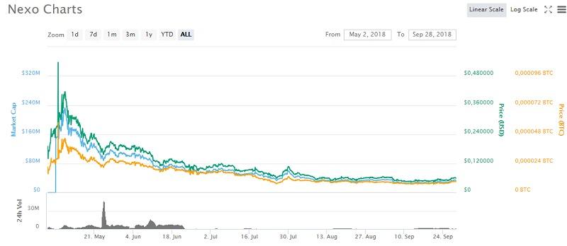 Tỷ giá hiện tại của Nexo Coin