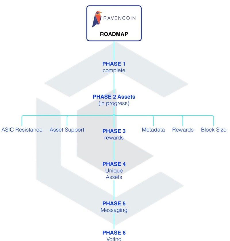 Lộ trình phát triển của Ravencoin