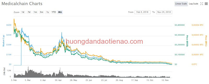 Tỷ giá MTN
