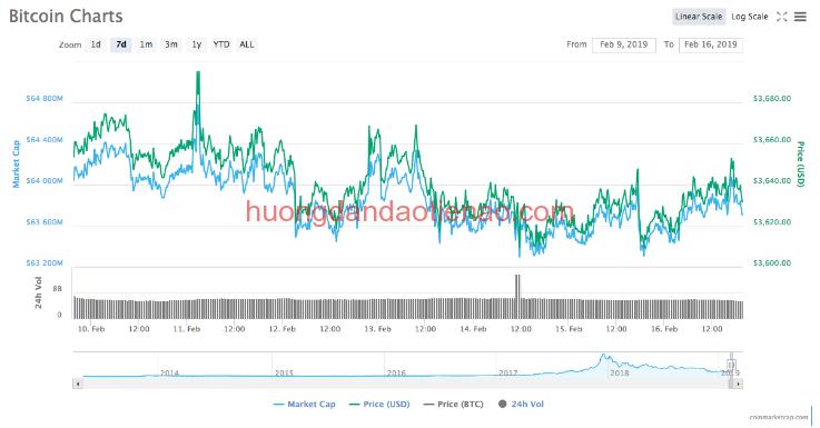 Sơ đồ tăng trưởng bitcoin