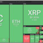 Thị trường coin tăng nhẹ phủ một màu xanh lá