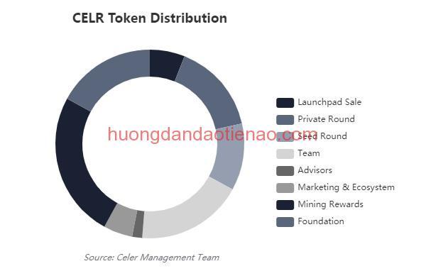 Phân bổ token CELR